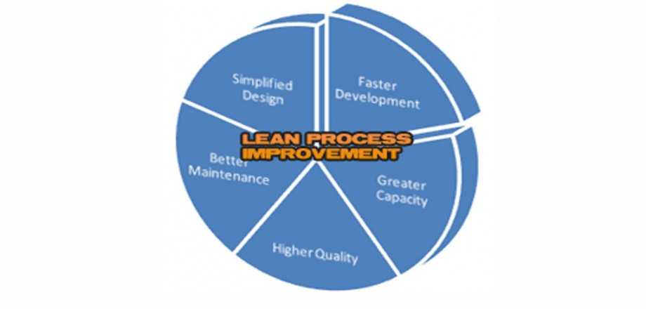Graphic of lean process improvement.